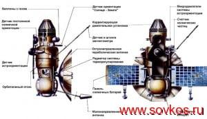 """Межпланетные космические аппараты """"Венера"""""""