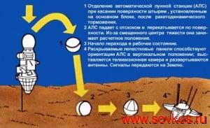 """Космические аппараты серии """"Луна"""""""