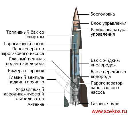 Схема «Фау-2»