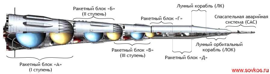 Строение ракеты-носителя Н-1