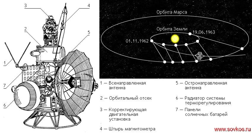 Космический аппарат «Марс-1» и его траектория полета