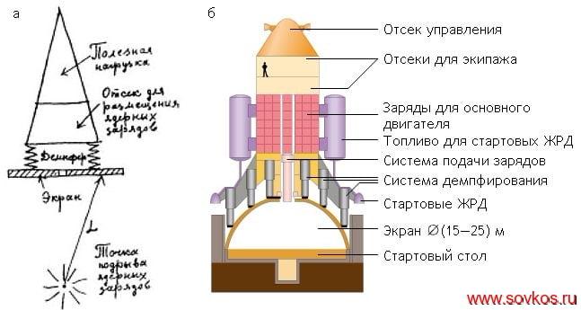 Принципиальная и конструктивная схемы взрыволета А. Д. Сахарова