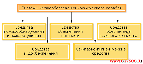 Схема систем жизнеобеспечения космического корабля